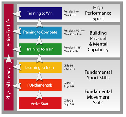 "LTAD, ""windows of opportunity"" and athlete development"